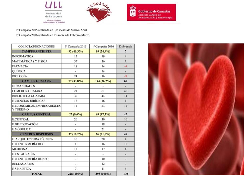 Campaña donación de sangre en la ULL 2016