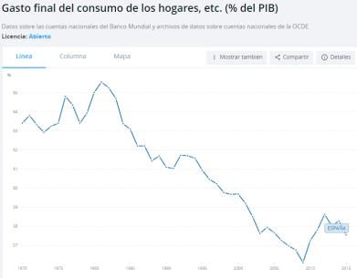 En 1970, con la irrupción del consumo de masas, el gasto privado de las familias suponía un 63,41% del PIB de España, y descendió hasta alcanzar su punto más bajo en 2009 con un 56,10%, momento en el que el país estaba en crisis. A partir de entonces, el porcentaje asciende. /Fuente: Banco Mundial