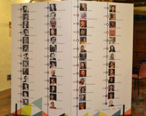 Eje cronológico de las 'Mujeres Nobel de la Paz'