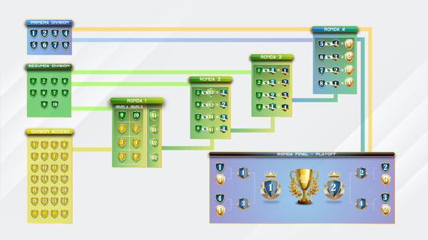 Los cuatro mejores clasificados de la primera división disputarán la fase final.